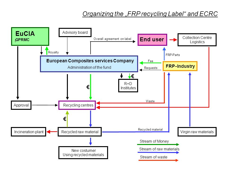 How to Finance to ECRC System = Main services of Green FRP Recycling Label Reducing costs of waste management + Closing the loop + Recycling of parts Services financed by a fee which is linked to a part (= Recycling fee) Services financed by the FRP Industry (= System fee)