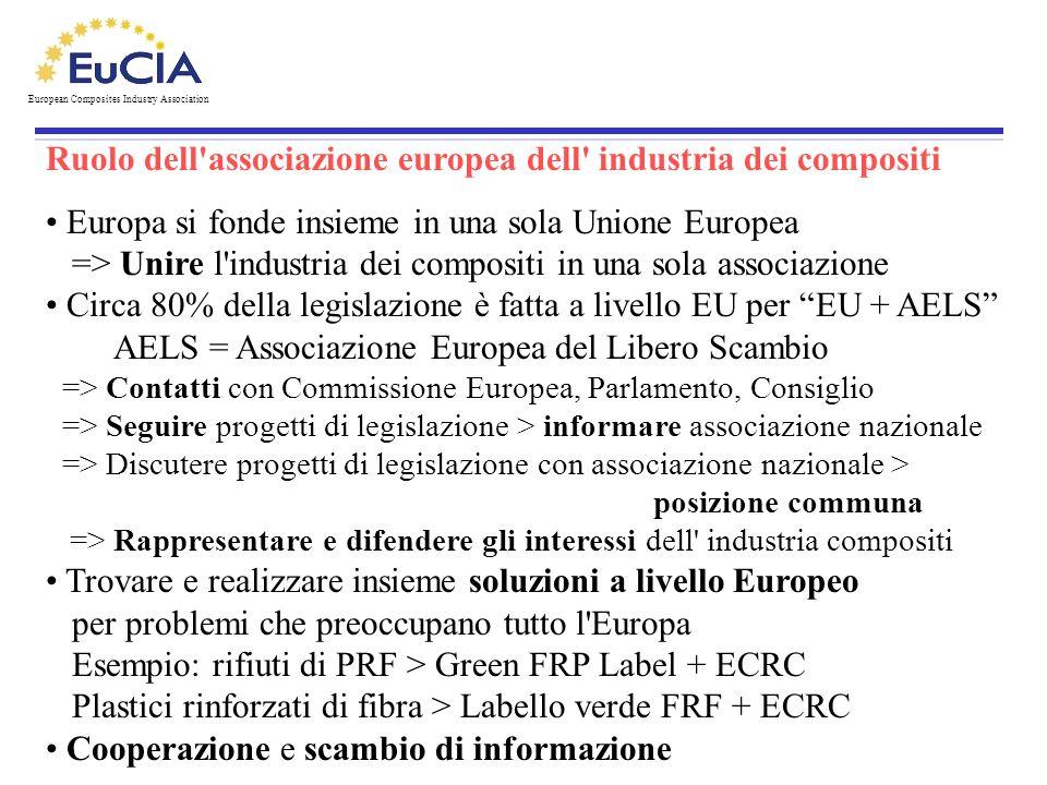 Ruolo dell'associazione europea dell' industria dei compositi. Europa si fonde insieme in una sola Unione Europea => Unire l'industria dei compositi i
