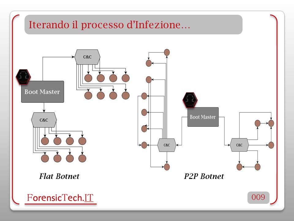 Iterando il processo dInfezione… 009 Flat BotnetP2P Botnet