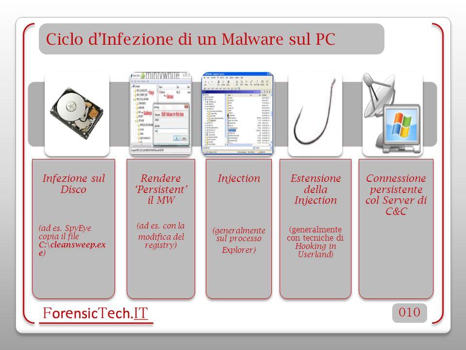 Ciclo dInfezione di un Malware sul PC 010 Infezione sul Disco (ad es. SpyEye copia il file C:\cleansweep.ex e) Rendere Persistent il MW (ad es. con la