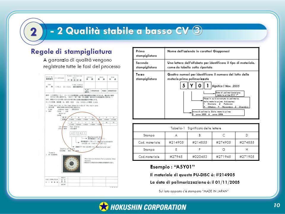 Tabella-1 Significato delle lettere StampaABCD Cod.