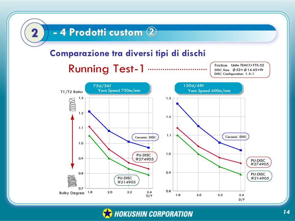 - 4 Prodotti custom 2 2 Comparazione tra diversi tipi di dischi 14