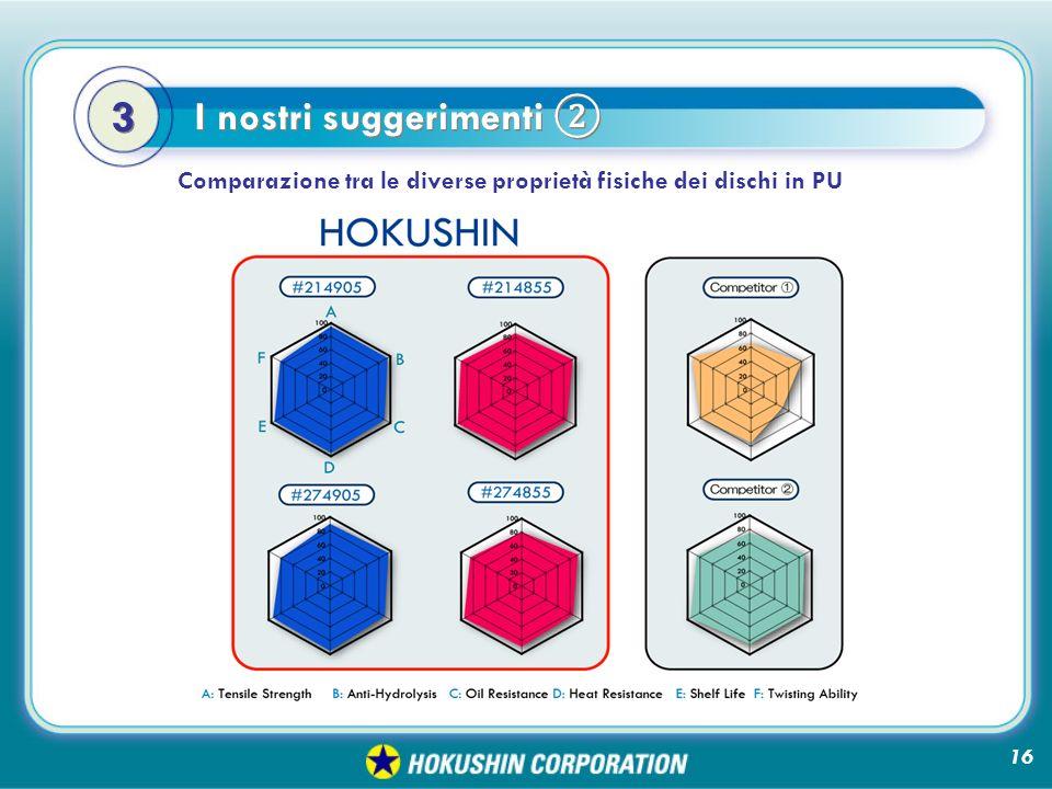 Comparazione tra le diverse proprietà fisiche dei dischi in PU 3 3 I nostri suggerimenti 16
