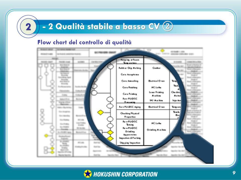 2 2 Flow chart del controllo di qualità 9