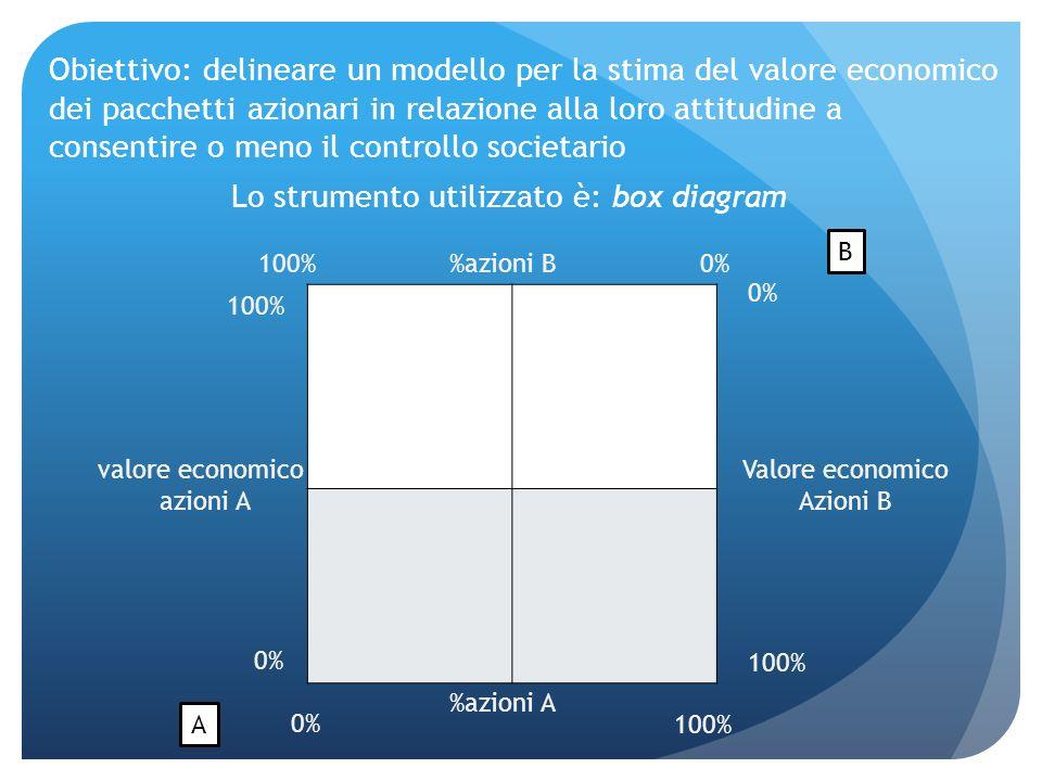 Obiettivo: delineare un modello per la stima del valore economico dei pacchetti azionari in relazione alla loro attitudine a consentire o meno il cont