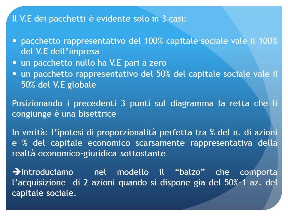 Il V.E dei pacchetti è evidente solo in 3 casi: pacchetto rappresentativo del 100% capitale sociale vale il 100% del V.E dellimpresa un pacchetto null