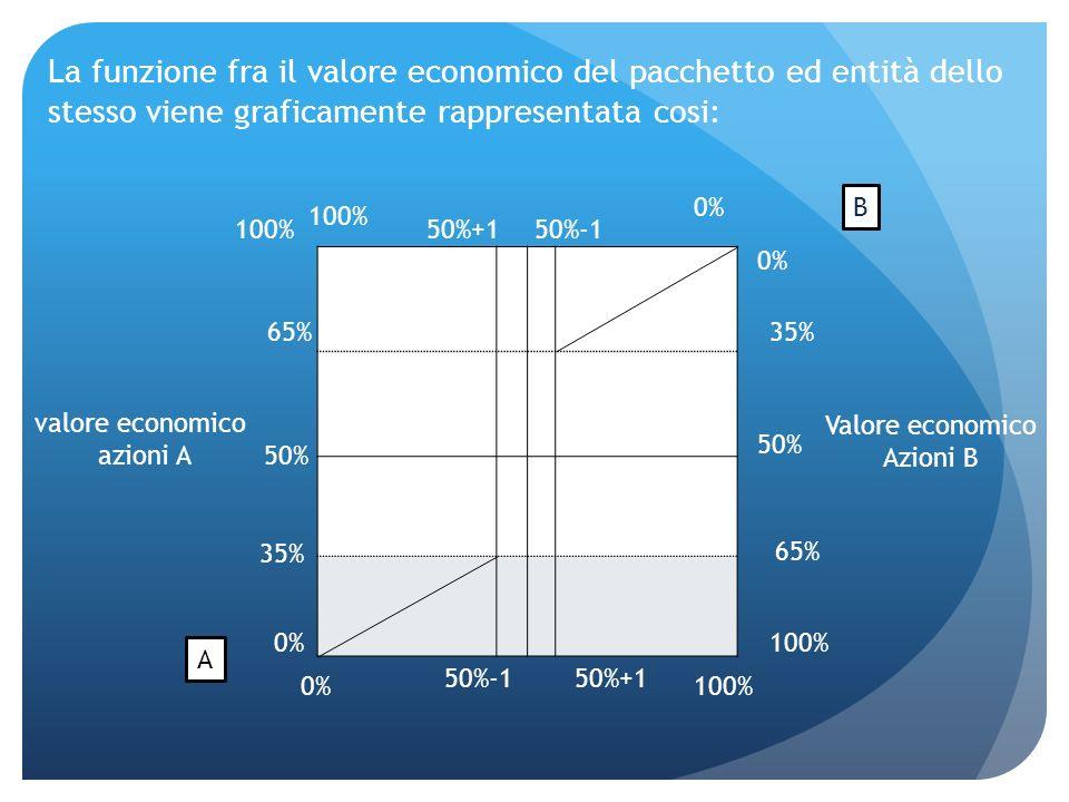 La funzione fra il valore economico del pacchetto ed entità dello stesso viene graficamente rappresentata cosi: 100% 0% 100% 0% A B 100% 50%-150%+1 50