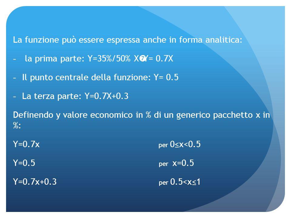 La funzione può essere espressa anche in forma analitica: la prima parte: Y=35%/50% X Y= 0.7X Il punto centrale della funzione: Y= 0.5 La terza parte: