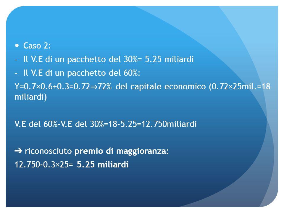 Caso 2: -Il V.E di un pacchetto del 30%= 5.25 miliardi -Il V.E di un pacchetto del 60%: Y=0.7×0.6+0.3=0.72 72% del capitale economico (0.72×25mil.=18