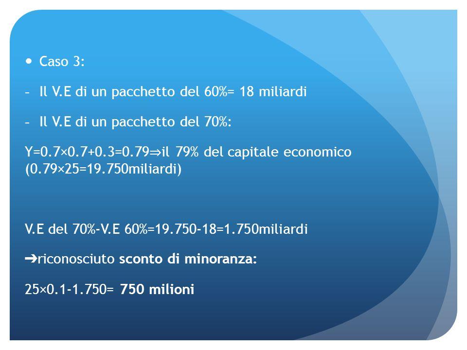 Caso 3: -Il V.E di un pacchetto del 60%= 18 miliardi -Il V.E di un pacchetto del 70%: Y=0.7×0.7+0.3=0.79 il 79% del capitale economico (0.79×25=19.750