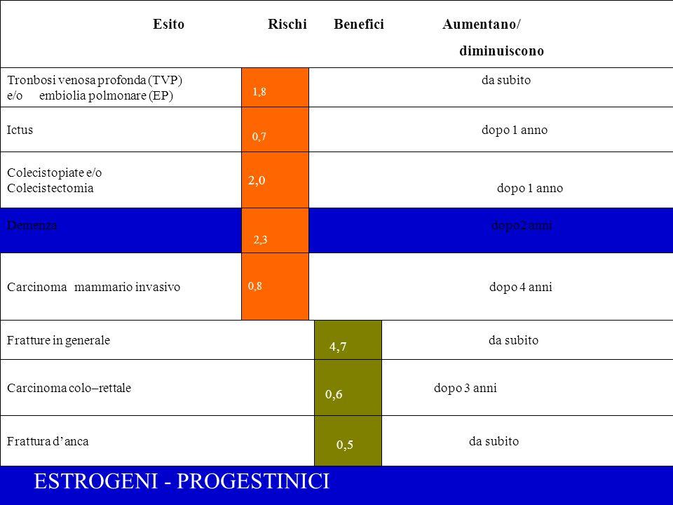 Esito Rischi Benefici Aumentano/ diminuiscono Tronbosi venosa profonda (TVP) 1,8 da subito e/o embiolia polmonare (EP) Ictus dopo 1 anno Colecistopiat