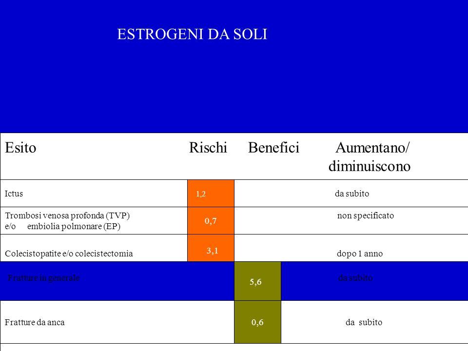 Ictus da subito Colecistopatite e/o colecistectomia dopo 1 anno Trombosi venosa profonda (TVP) 1,8 non specificato e/o embiolia polmonare (EP) Frattur