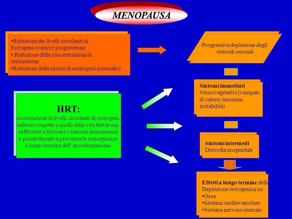 MENOPAUSA Riduzione dei livelli circolanti di Estrogeni ovarici e progesterone Riduzione delle concentrazioni di testosterone Riduzione della sintesi