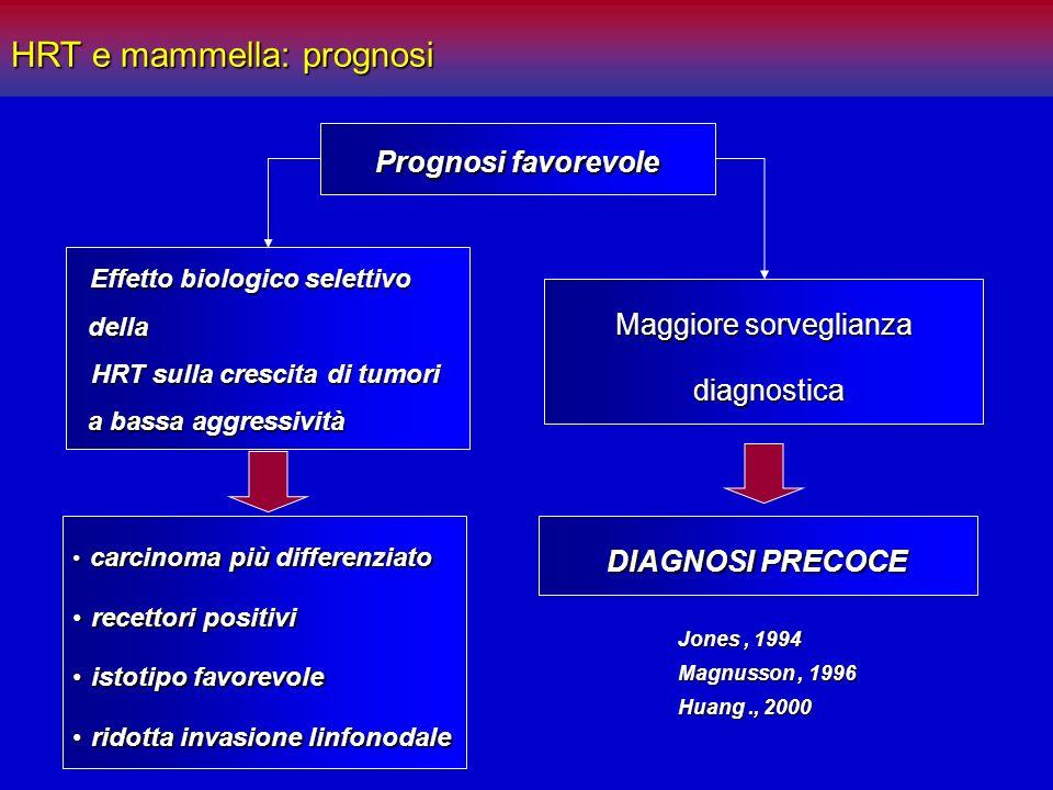 Prognosi favorevole carcinoma più differenziato carcinoma più differenziato recettori positivi recettori positivi istotipo favorevole istotipo favorev