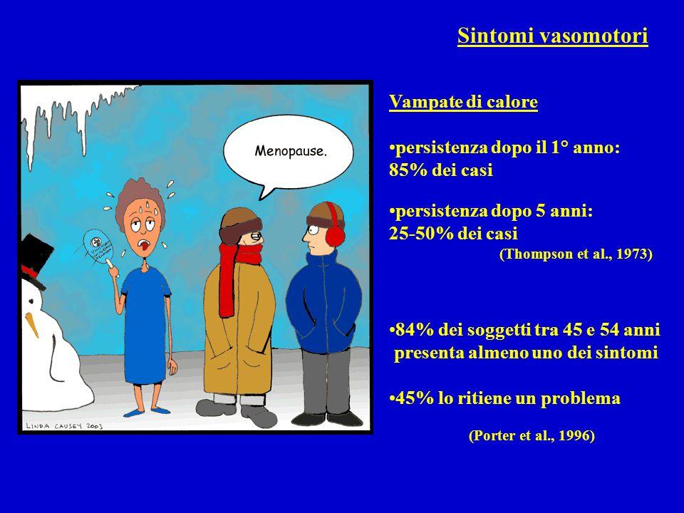 Sintomi vasomotori Vampate di calore persistenza dopo il 1° anno: 85% dei casi persistenza dopo 5 anni: 25-50% dei casi (Thompson et al., 1973) 84% de