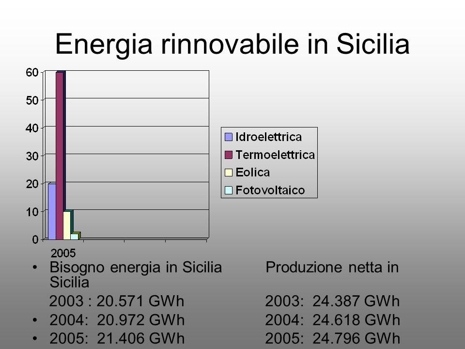 Energia rinnovabile in Sicilia Bisogno energia in Sicilia Produzione netta in Sicilia 2003 : 20.571 GWh 2003: 24.387 GWh 2004: 20.972 GWh 2004: 24.618 GWh 2005: 21.406 GWh 2005: 24.796 GWh