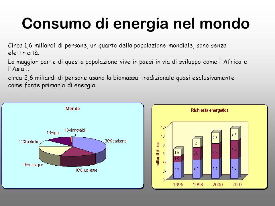 Consumo di energia nel mondo Circa 1,6 miliardi di persone, un quarto della popolazione mondiale, sono senza elettricità.