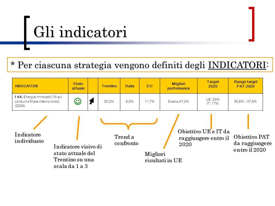 Gli indicatori Indicatore individuato Trend a confronto Migliori risultati in UE Obiettivo PAT da raggiungere entro il 2020 Indicatore visivo di stato attuale del Trentino su una scala da 1 a 3 I 4A.