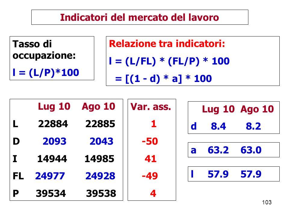 103 Indicatori del mercato del lavoro Lug 10 Ago 10 L 22884 22885 D 2093 2043 I 14944 14985 FL 24977 24928 P 39534 39538 Tasso di occupazione: l = (L/P)*100 Lug 10 Ago 10 d 8.4 8.2 Var.