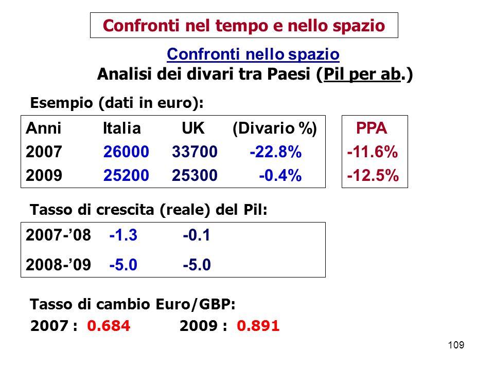 109 Confronti nel tempo e nello spazio Confronti nello spazio Analisi dei divari tra Paesi (Pil per ab.) Anni Italia UK (Divario %) 2007 26000 33700 -22.8% 2009 25200 25300 -0.4% Tasso di cambio Euro/GBP: 2007 : 0.684 2009 : 0.891 2007-08 -1.3 -0.1 2008-09 -5.0 -5.0 PPA -11.6% -12.5% Esempio (dati in euro): Tasso di crescita (reale) del Pil: