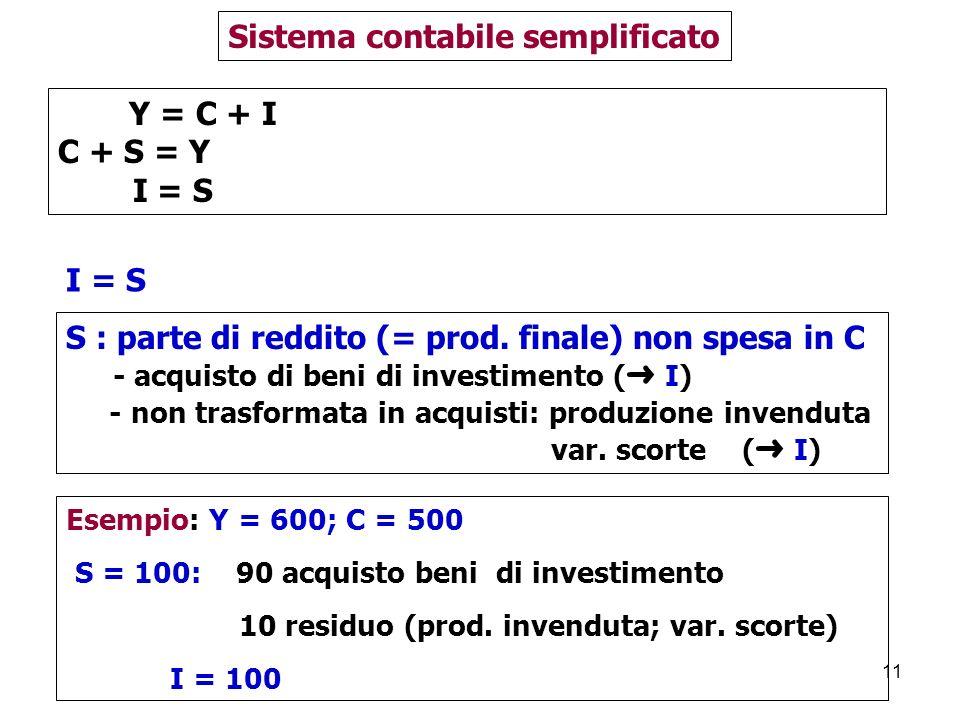 11 Y = C + I C + S = Y I = S Sistema contabile semplificato I = S S : parte di reddito (= prod.