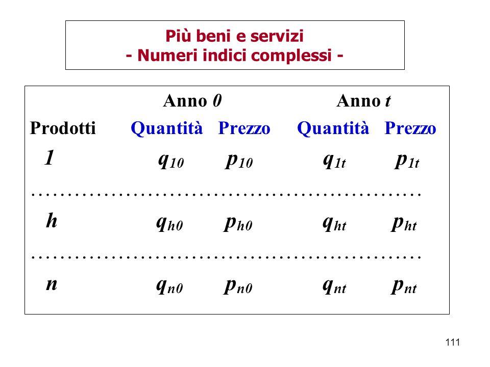 111 Più beni e servizi - Numeri indici complessi - Anno 0 Anno t Prodotti Quantità Prezzo Quantità Prezzo 1 q 10 p 10 q 1t p 1t ……………………………………………… h q h0 p h0 q ht p ht ……………………………………………… n q n0 p n0 q nt p nt