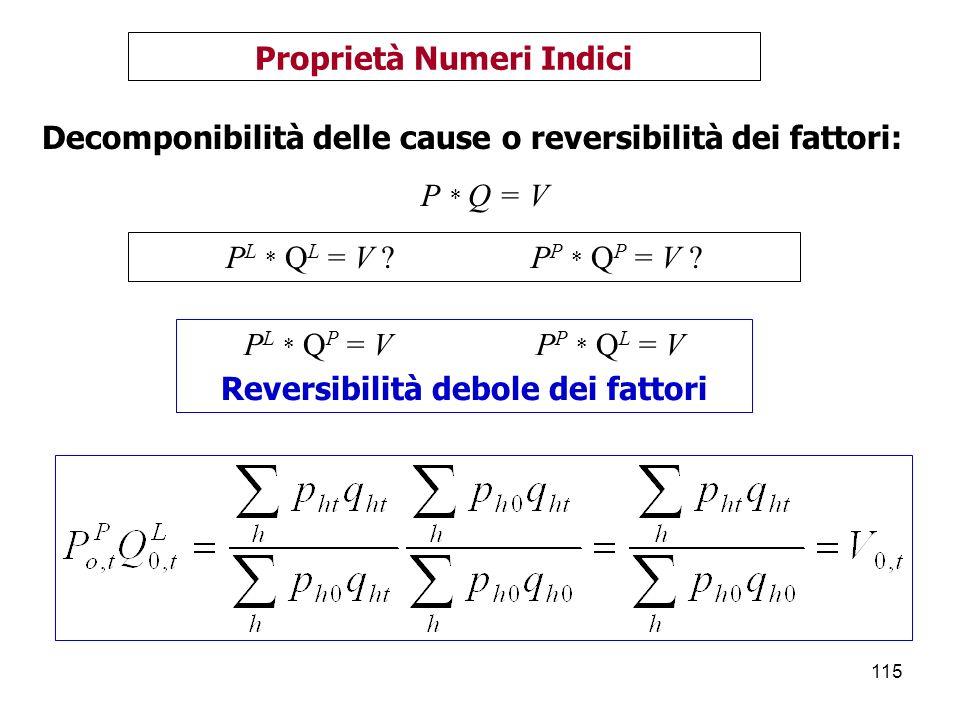 115 Proprietà Numeri Indici Decomponibilità delle cause o reversibilità dei fattori: P * Q = V P L * Q L = V .