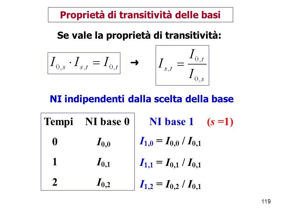 119 Proprietà di transitività delle basi Se vale la proprietà di transitività: NI indipendenti dalla scelta della base Tempi NI base 0 0 I 0,0 1 I 0,1 2 I 0,2 I 1,2 = I 0,2 / I 0,1 NI base 1(s =1) I 1,1 = I 0,1 / I 0,1 I 1,0 = I 0,0 / I 0,1