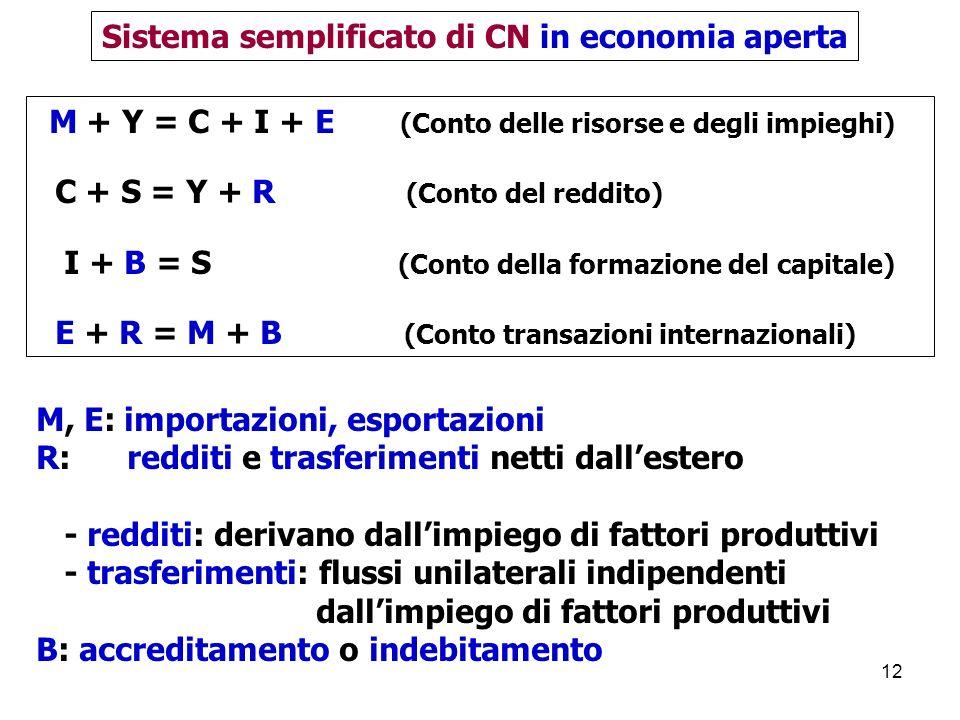 12 M + Y = C + I + E (Conto delle risorse e degli impieghi) C + S = Y + R (Conto del reddito) I + B = S (Conto della formazione del capitale) E + R = M + B (Conto transazioni internazionali) Sistema semplificato di CN in economia aperta M, E: importazioni, esportazioni R: redditi e trasferimenti netti dallestero - redditi: derivano dallimpiego di fattori produttivi - trasferimenti: flussi unilaterali indipendenti dallimpiego di fattori produttivi B: accreditamento o indebitamento