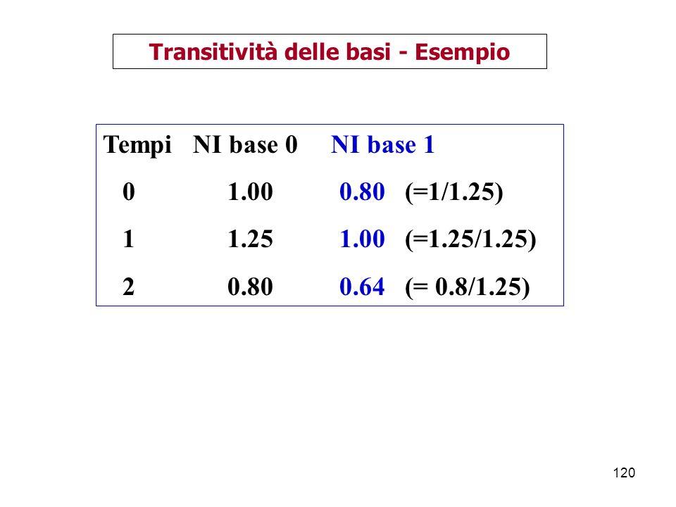 120 Transitività delle basi - Esempio Tempi NI base 0 NI base 1 0 1.00 0.80 (=1/1.25) 1 1.25 1.00 (=1.25/1.25) 2 0.80 0.64 (= 0.8/1.25)