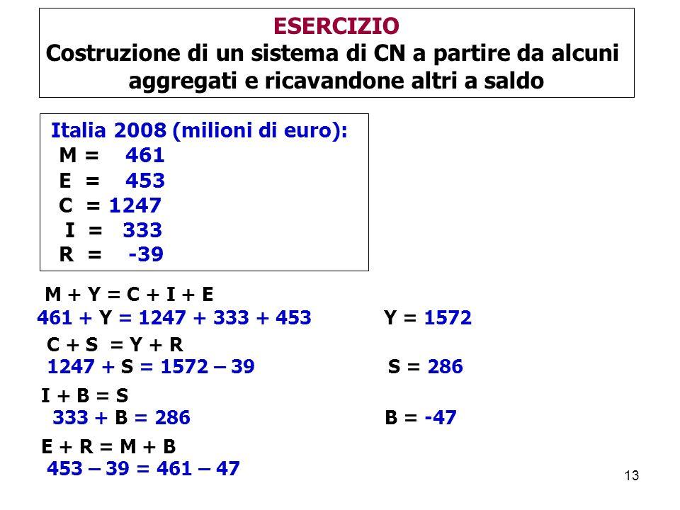 13 Italia 2008 (milioni di euro): M = 461 E = 453 C = 1247 I = 333 R = -39 ESERCIZIO Costruzione di un sistema di CN a partire da alcuni aggregati e ricavandone altri a saldo M + Y = C + I + E 461 + Y = 1247 + 333 + 453 Y = 1572 C + S = Y + R 1247 + S = 1572 – 39 S = 286 I + B = S 333 + B = 286 B = -47 E + R = M + B 453 – 39 = 461 – 47