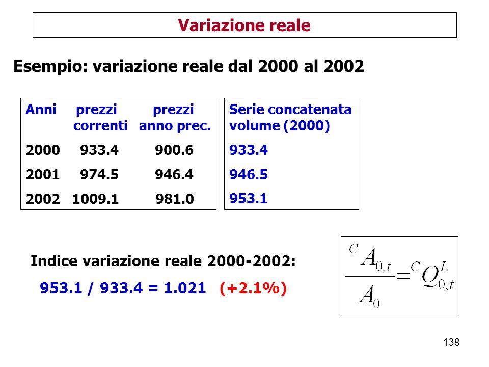 138 Variazione reale Anni prezzi prezzi correnti anno prec.