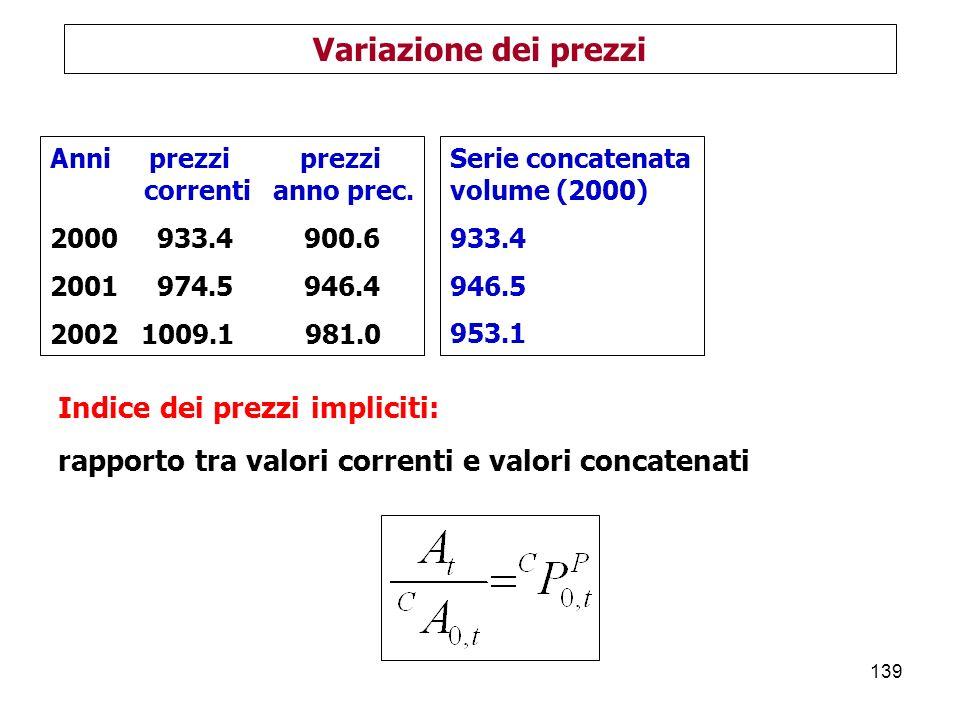 139 Variazione dei prezzi Anni prezzi prezzi correnti anno prec.
