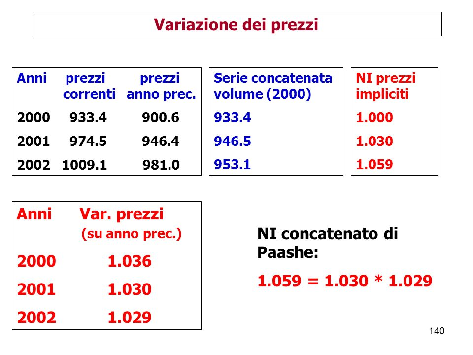 140 Variazione dei prezzi Anni prezzi prezzi correnti anno prec.