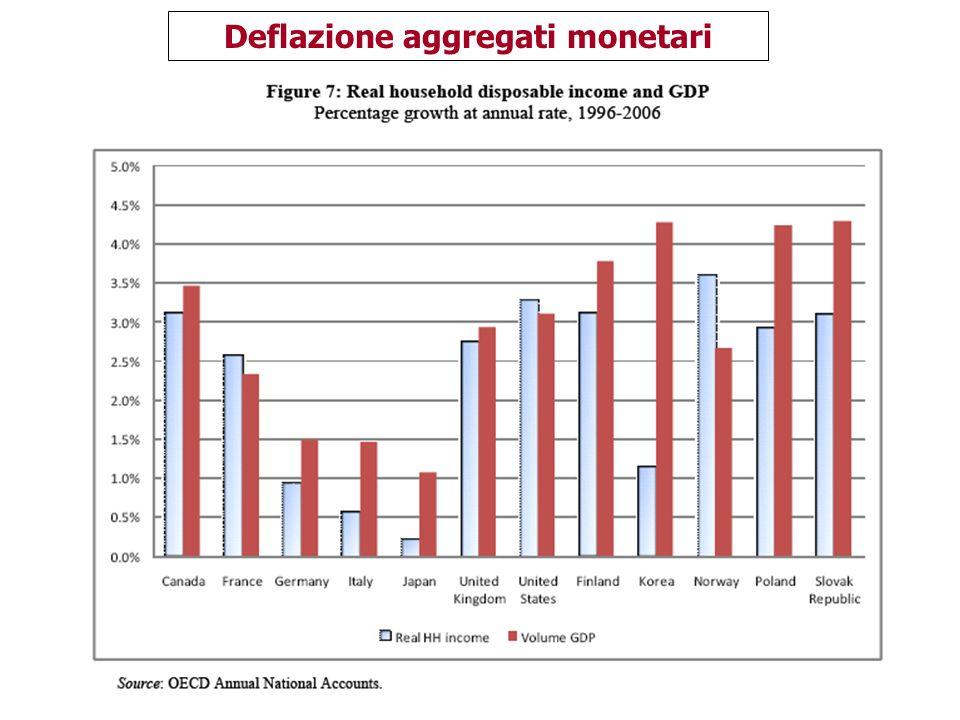 143 Deflazione aggregati monetari