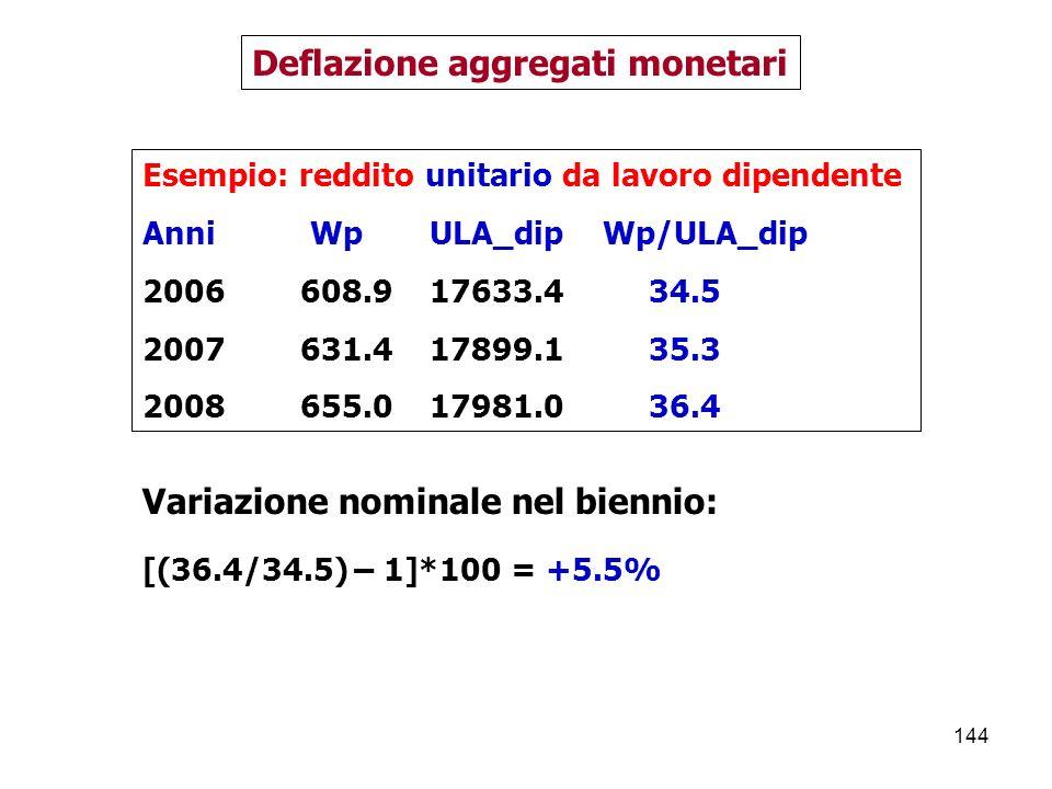 144 Deflazione aggregati monetari Esempio: reddito unitario da lavoro dipendente Anni Wp ULA_dip Wp/ULA_dip 2006 608.9 17633.4 34.5 2007 631.4 17899.1 35.3 2008 655.0 17981.0 36.4 Variazione nominale nel biennio: [(36.4/34.5) – 1]*100 = +5.5%