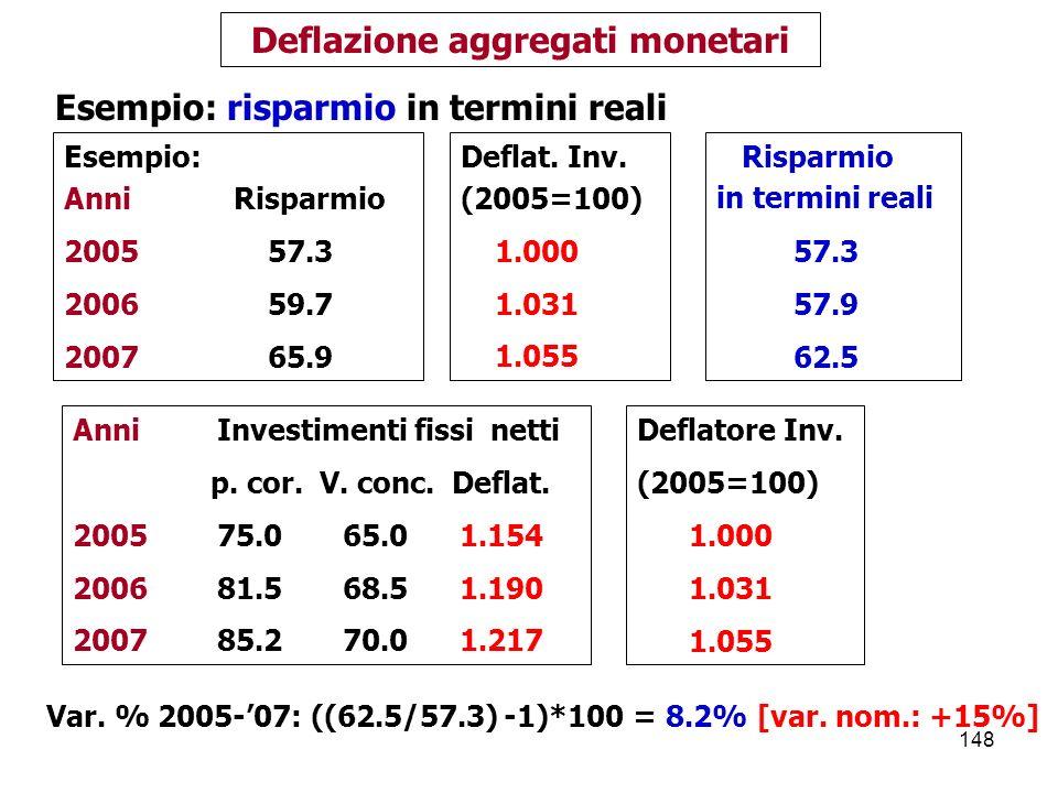 148 Deflazione aggregati monetari Esempio: Anni Risparmio 2005 57.3 2006 59.7 2007 65.9 Risparmio in termini reali 57.3 57.9 62.5 Esempio: risparmio in termini reali Anni Investimenti fissi netti p.