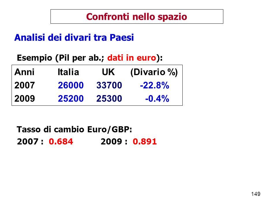 149 Confronti nello spazio Analisi dei divari tra Paesi Anni Italia UK (Divario %) 2007 26000 33700 -22.8% 2009 25200 25300 -0.4% Tasso di cambio Euro/GBP: 2007 : 0.684 2009 : 0.891 Esempio (Pil per ab.; dati in euro):