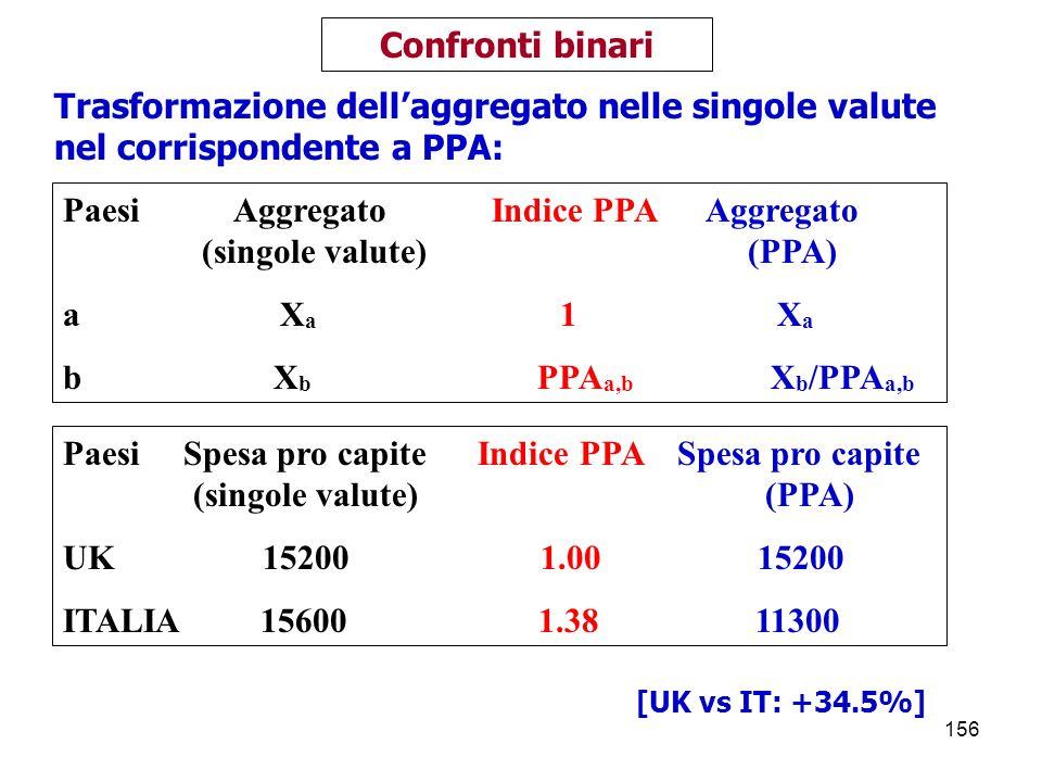 156 Confronti binari Paesi Spesa pro capite Indice PPA Spesa pro capite (singole valute) (PPA) UK 15200 1.00 15200 ITALIA 15600 1.38 11300 Trasformazione dellaggregato nelle singole valute nel corrispondente a PPA: Paesi Aggregato Indice PPA Aggregato (singole valute) (PPA) a X a 1 X a b X b PPA a,b X b /PPA a,b [UK vs IT: +34.5%]