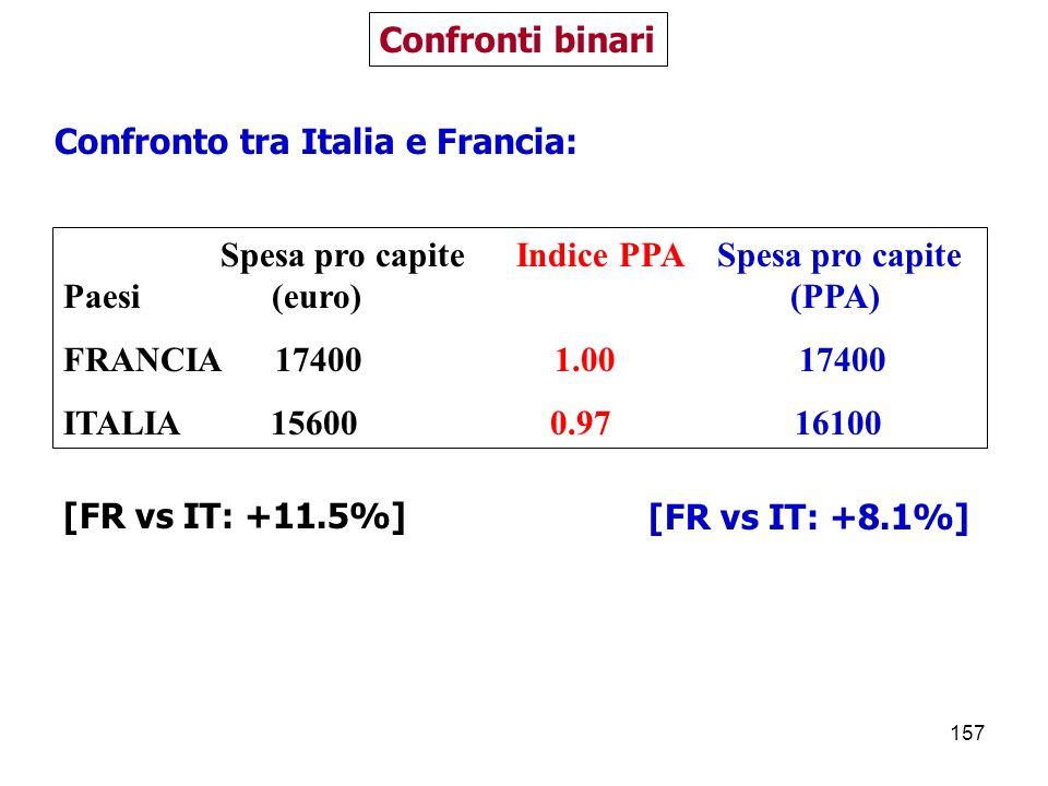 157 Confronti binari Spesa pro capite Indice PPA Spesa pro capite Paesi (euro) (PPA) FRANCIA 17400 1.00 17400 ITALIA 15600 0.97 16100 Confronto tra Italia e Francia: [FR vs IT: +8.1%][FR vs IT: +11.5%]