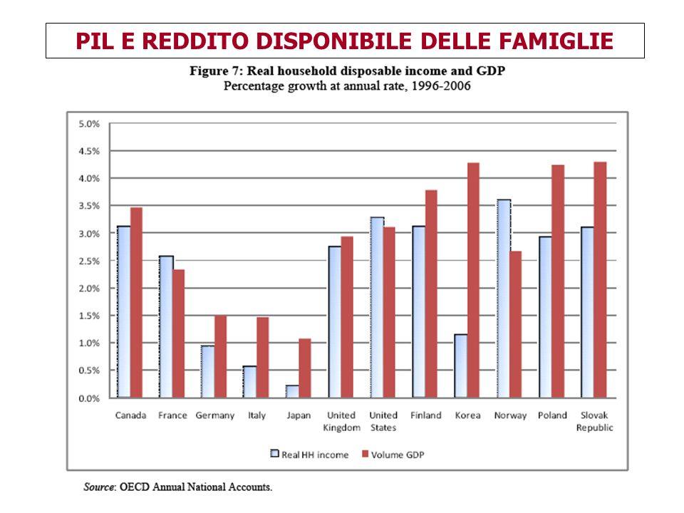 164 PIL E REDDITO DISPONIBILE DELLE FAMIGLIE