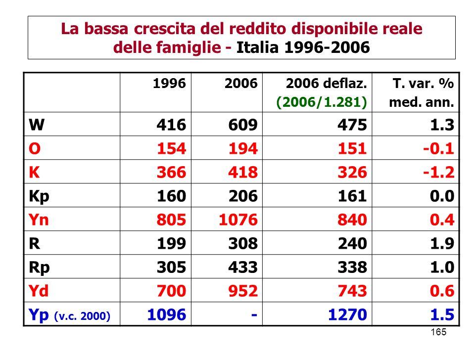 165 La bassa crescita del reddito disponibile reale delle famiglie - Italia 1996-2006 199620062006 deflaz.