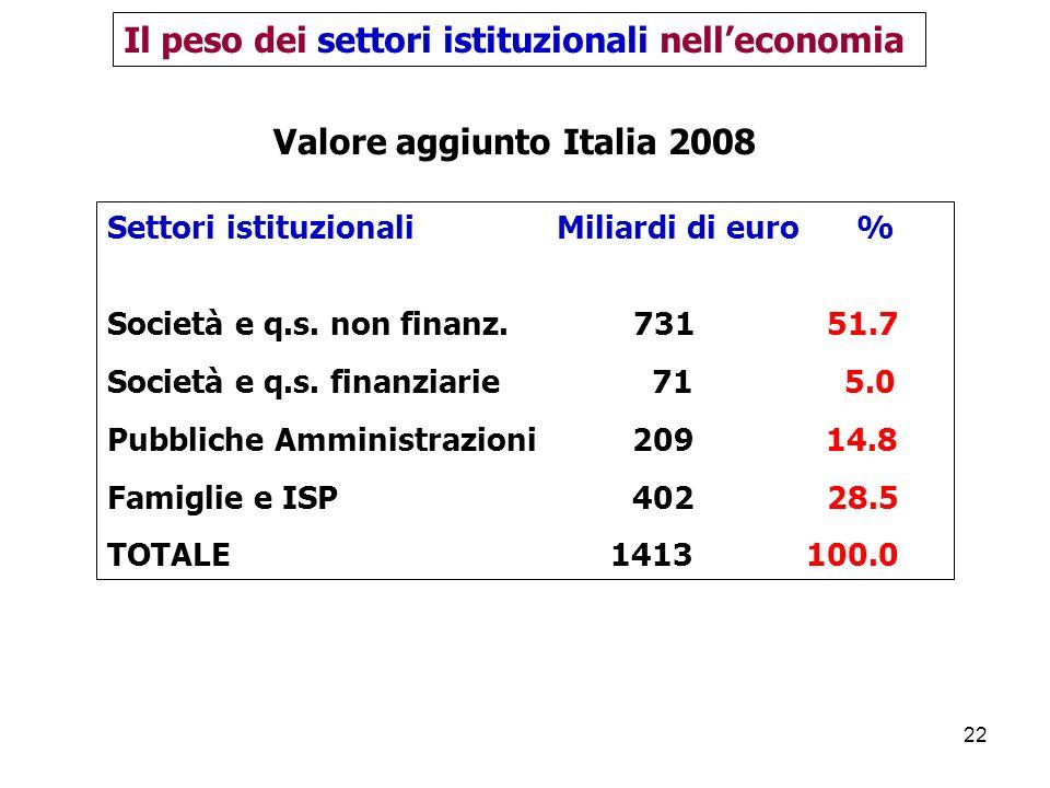 22 Valore aggiunto Italia 2008 Il peso dei settori istituzionali nelleconomia Settori istituzionali Miliardi di euro % Società e q.s.