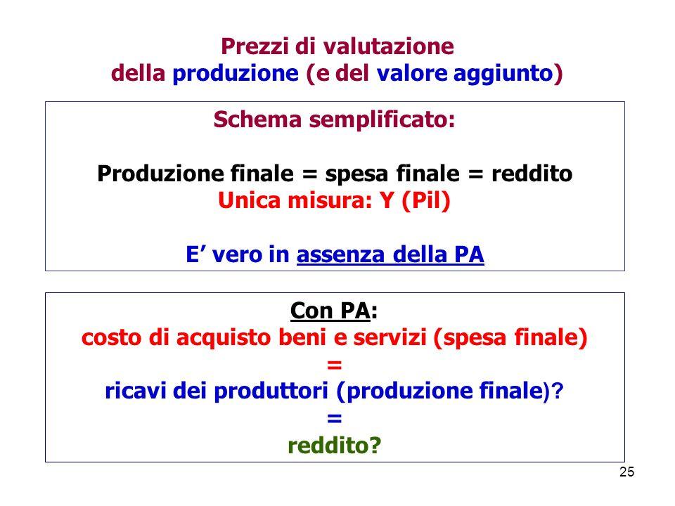 25 Schema semplificato: Produzione finale = spesa finale = reddito Unica misura: Y (Pil) E vero in assenza della PA Con PA: costo di acquisto beni e servizi (spesa finale) = ricavi dei produttori (produzione finale ).
