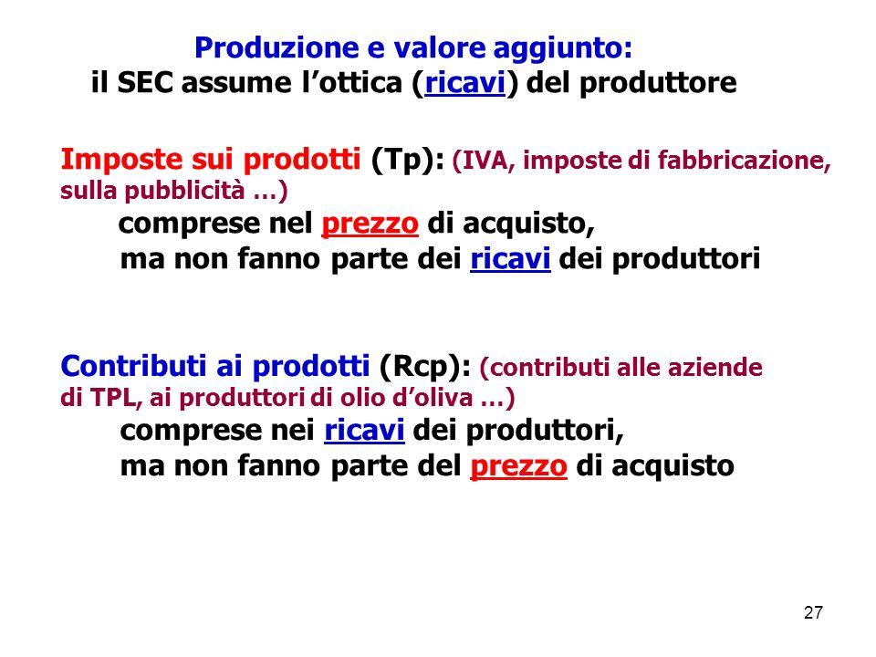 27 Imposte sui prodotti (Tp): (IVA, imposte di fabbricazione, sulla pubblicità …) comprese nel prezzo di acquisto, ma non fanno parte dei ricavi dei produttori Contributi ai prodotti (Rcp): (contributi alle aziende di TPL, ai produttori di olio doliva …) comprese nei ricavi dei produttori, ma non fanno parte del prezzo di acquisto Produzione e valore aggiunto: il SEC assume lottica (ricavi) del produttore