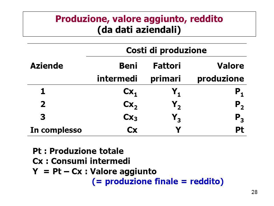 28 Produzione, valore aggiunto, reddito (da dati aziendali) Pt : Produzione totale Cx : Consumi intermedi Y = Pt – Cx : Valore aggiunto (= produzione finale = reddito) Costi di produzione AziendeBeniFattoriValore intermediprimariproduzione 1Cx 1 Y1Y1 P1P1 2Cx 2 Y2Y2 P2P2 3Cx 3 Y3Y3 P3P3 In complesso CxYPt