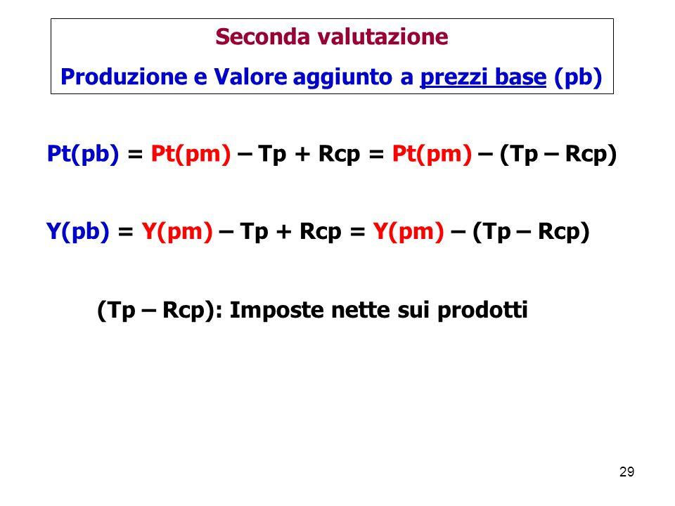 29 Pt(pb) = Pt(pm) – Tp + Rcp = Pt(pm) – (Tp – Rcp) Seconda valutazione Produzione e Valore aggiunto a prezzi base (pb) Y(pb) = Y(pm) – Tp + Rcp = Y(pm) – (Tp – Rcp) (Tp – Rcp): Imposte nette sui prodotti