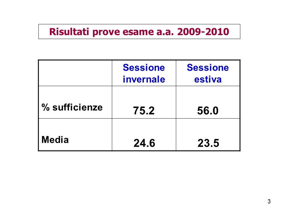94 Settori istituzionali In Aggregati SOC FAM PA complesso Conto della formazione del capitale Italia 2008 Investimenti netti 42 31 6 79 Acquisizioni nette a.r.n.p.