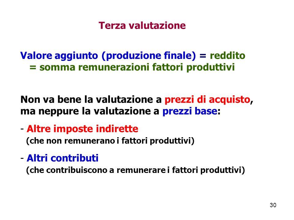 30 Terza valutazione Valore aggiunto (produzione finale) = reddito = somma remunerazioni fattori produttivi Non va bene la valutazione a prezzi di acquisto, ma neppure la valutazione a prezzi base: - Altre imposte indirette (che non remunerano i fattori produttivi) - Altri contributi (che contribuiscono a remunerare i fattori produttivi)