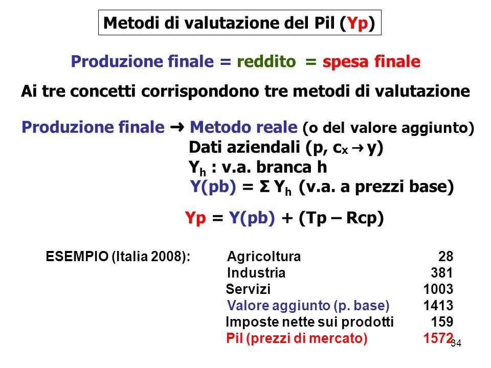 34 Produzione finale = reddito = spesa finale Ai tre concetti corrispondono tre metodi di valutazione Metodi di valutazione del Pil (Yp) Produzione finale Metodo reale (o del valore aggiunto) Dati aziendali (p, c x y) Y h : v.a.
